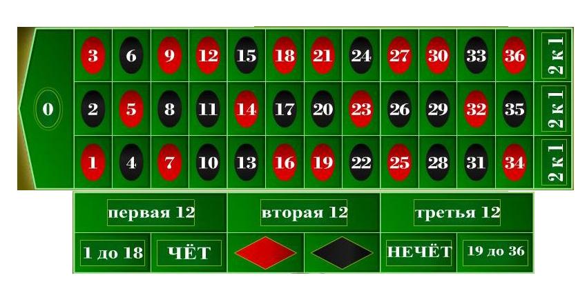 Самые честные онлайн рулетки играть азартные игры онлайн бесплатно игровые автоматы обезьяна